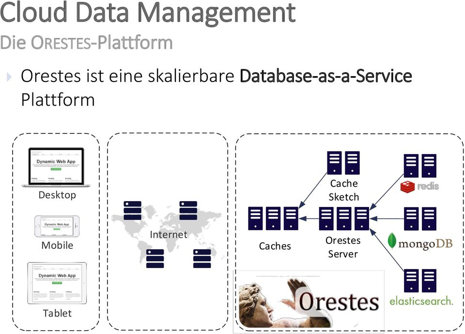 skalierbare Database-as-a-Service