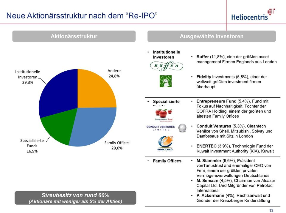 Nachhaltigkeit, Tochter der COFRA Holding, einem der größten und ältesten Family Offices Spezialisierte Funds 16,9% Family Offices 29,0% Conduit Ventures (5,3%), Cleantech Vehilce von Shell,