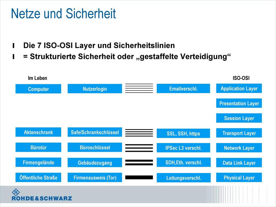 Appication Layer Presentation Layer Session Layer Aktenschrank Safe/Schrankschüsse SSL, SSH, https Transport Layer