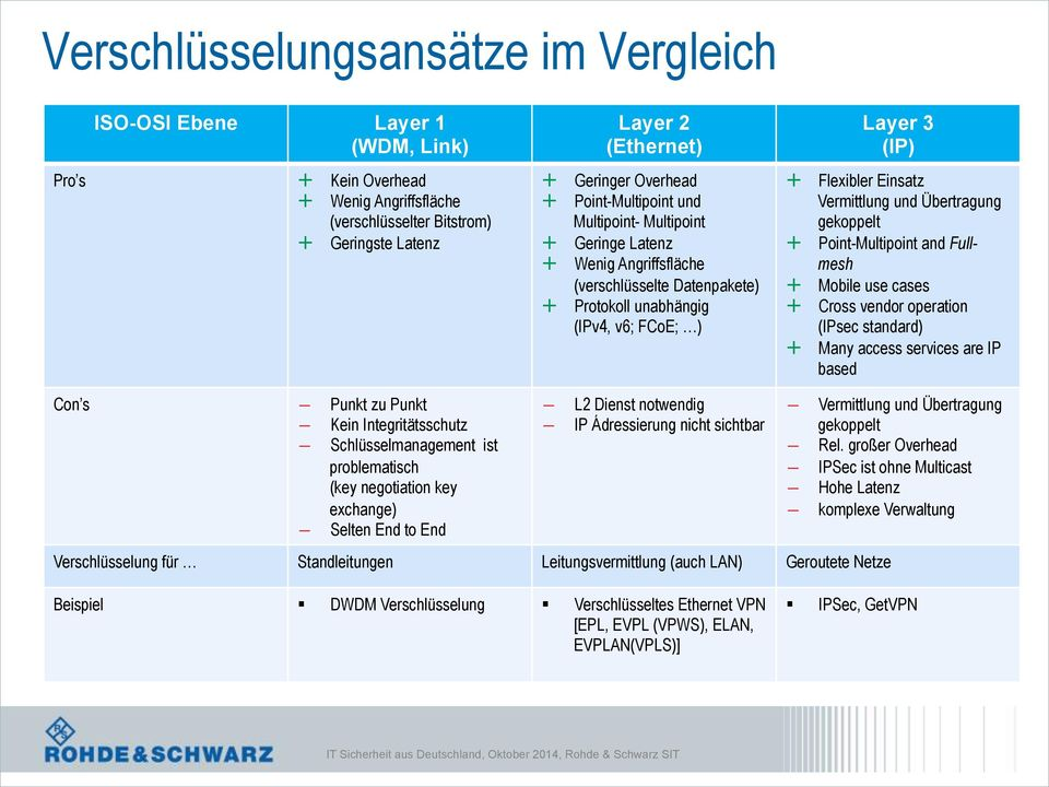 Point-Mutipoint and Fumesh Mobie use cases Cross vendor operation (IPsec standard) Many access services are IP based Con s Punkt zu Punkt Kein Integritätsschutz Schüssemanagement ist probematisch