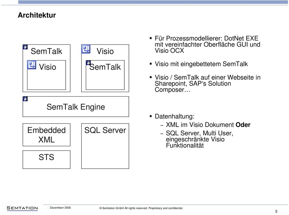 Webseite in Sharepoint, SAP s Solution Composer Embedded XML STS SemTalk Engine SQL Server