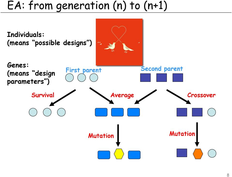 Genes: (means design parameters ) First