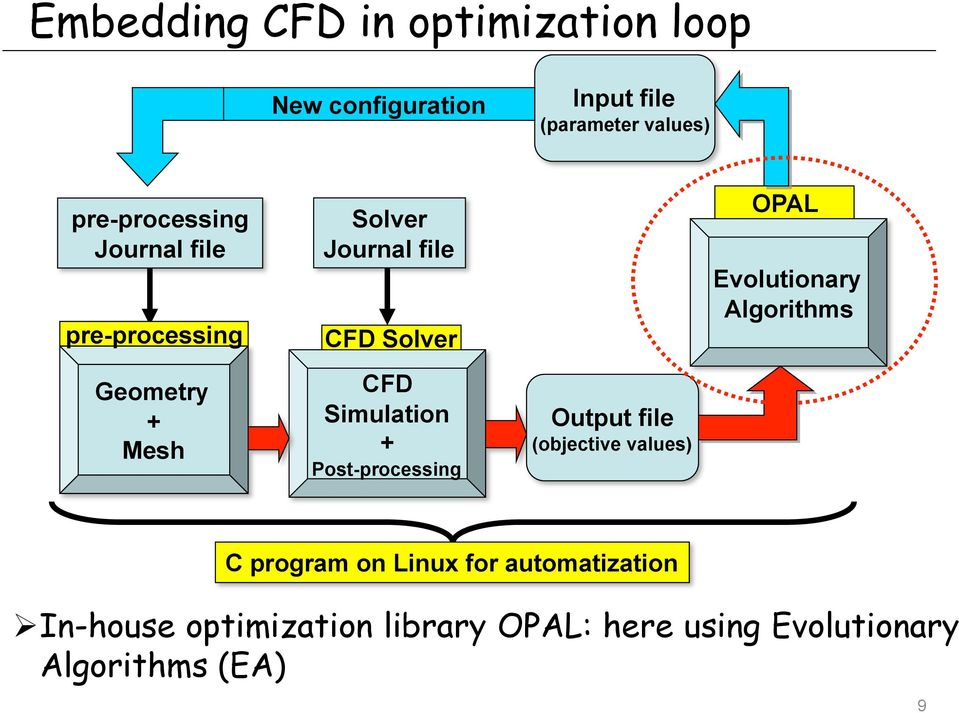 Simulation + Post-processing Output file (objective values) OPAL Evolutionary Algorithms C