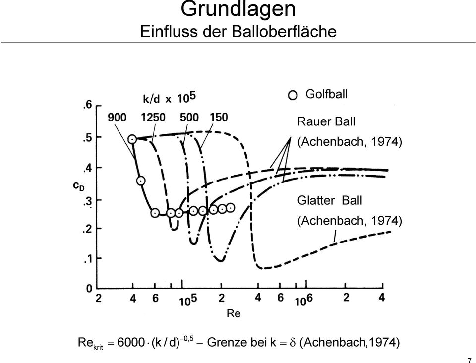 Glatter Ball (Achenbach, 1974) Re 0,5