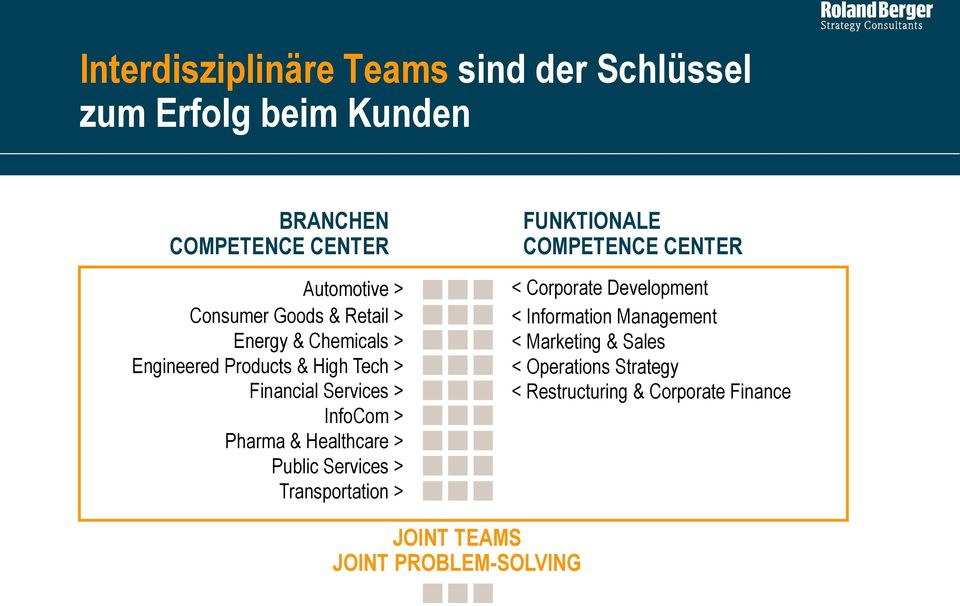 Healthcare > Public Services > Transportation > FUNKTIONALE COMPETENCE CENTER < Corporate Development < Information