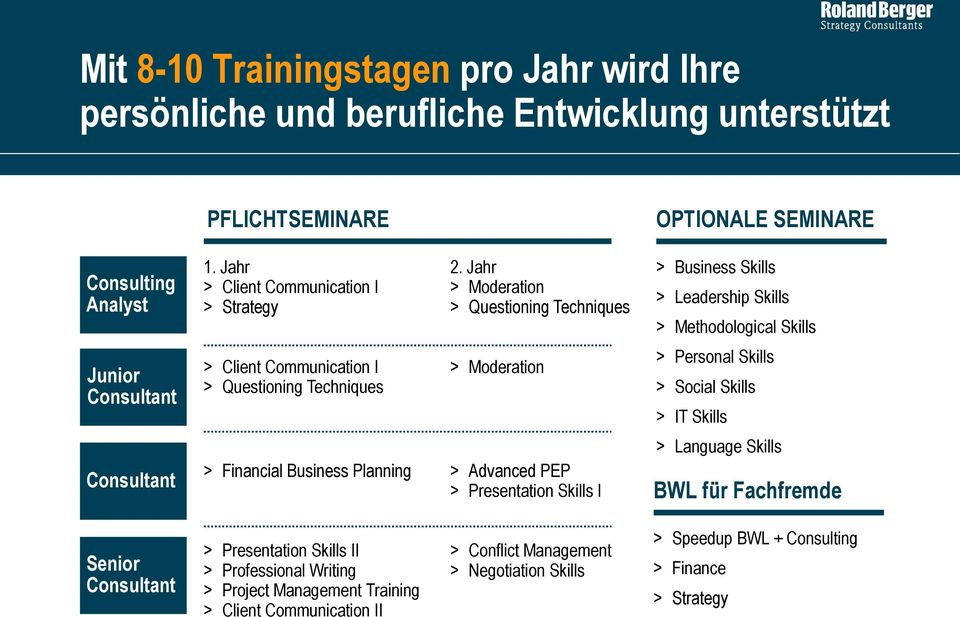 Jahr > Moderation > Questioning Techniques > Moderation > Financial Business Planning > Advanced PEP > Presentation Skills I OPTIONALE SEMINARE > Business Skills > Leadership Skills >