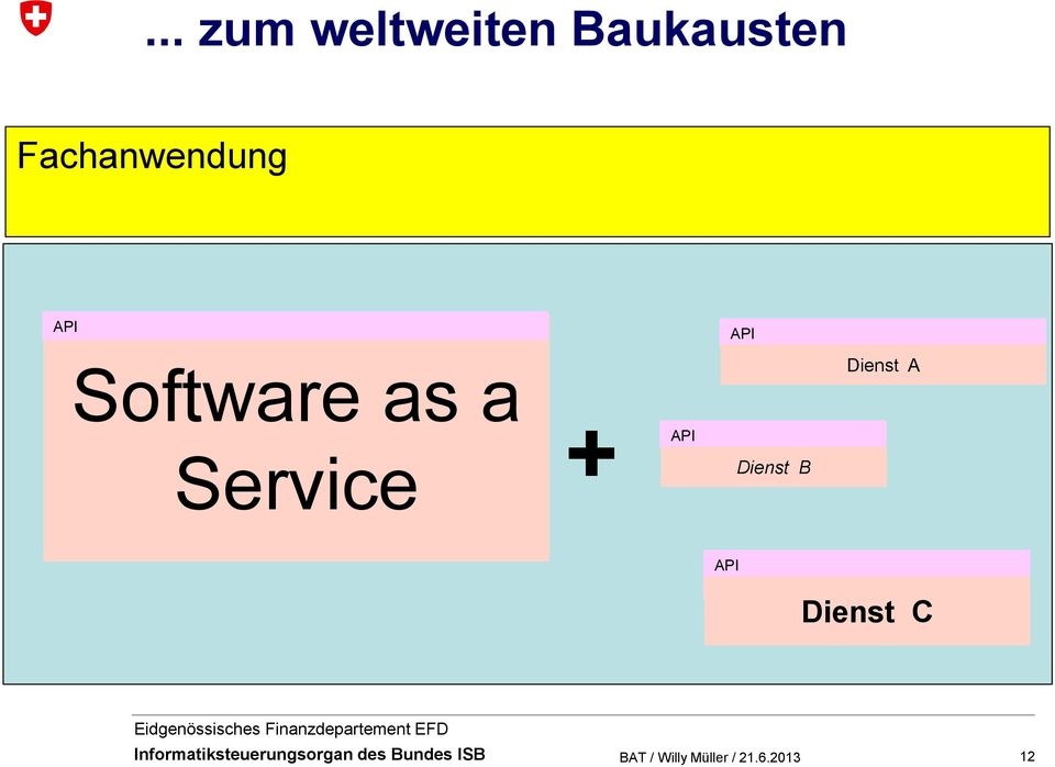 API Software as a Dienst A