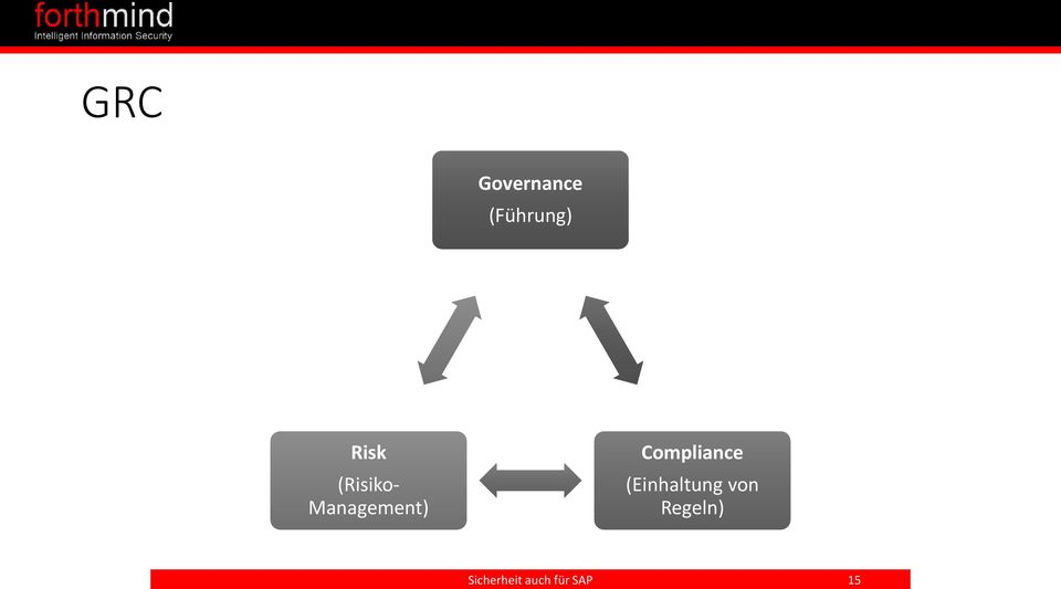 Risk (Risiko- Management)