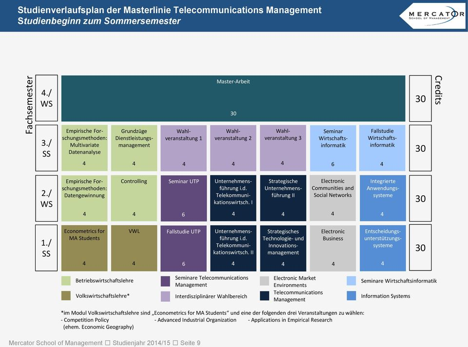 s Technologie- und Innovationsmanagement Electronic Business e Telecommunications Electronic Market Environments Telecommunications e Information Systems -