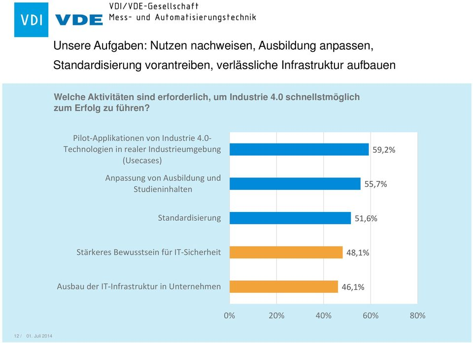 Pilot Applikationen von Industrie 4.