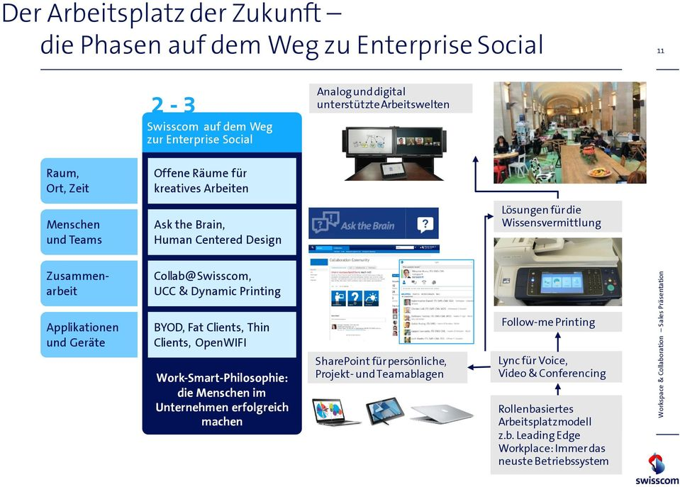 Collab@Swisscom, UCC & Dynamic Printing Applikationen und Geräte BYOD, Fat Clients, Thin Clients, OpenWIFI Work-Smart-Philosophie: die Menschen im Unternehmen erfolgreich machen SharePoint