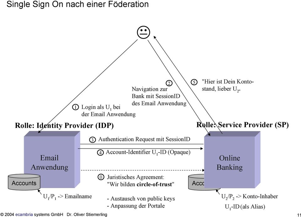 "Anwendung 4 0 Account-Identifier U 1 -ID (Opaque) Juristisches Agreement: ""Wir bilden circle-of-trust"" Online Banking U 1 /P 1 -> Emailname -"