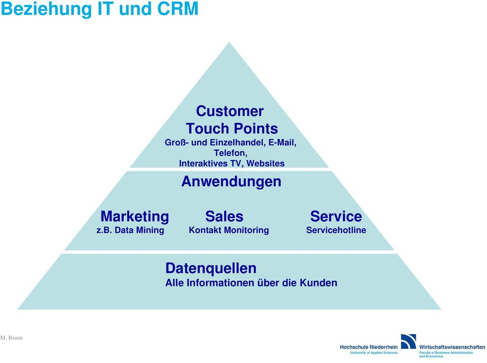 Anwendungen Marketing Sales Service z.b.