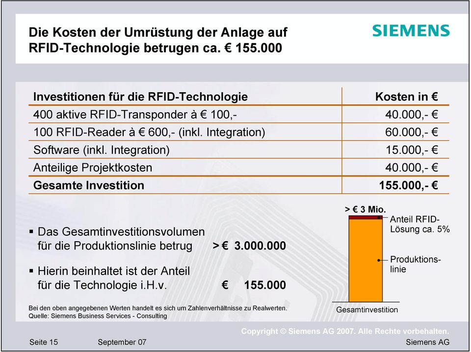 Integration) Anteilige Projektkosten Gesamte Investition Kosten in 40.000,- 60.000,- 15.000,- 40.000,- 155.