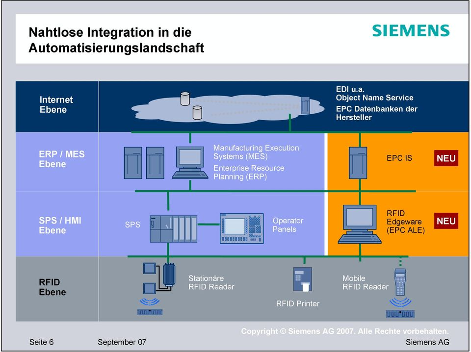 Enterprise Resource Planning (ERP) EPC IS NEU SPS / HMI Ebene SPS Operator Panels RFID Edgeware