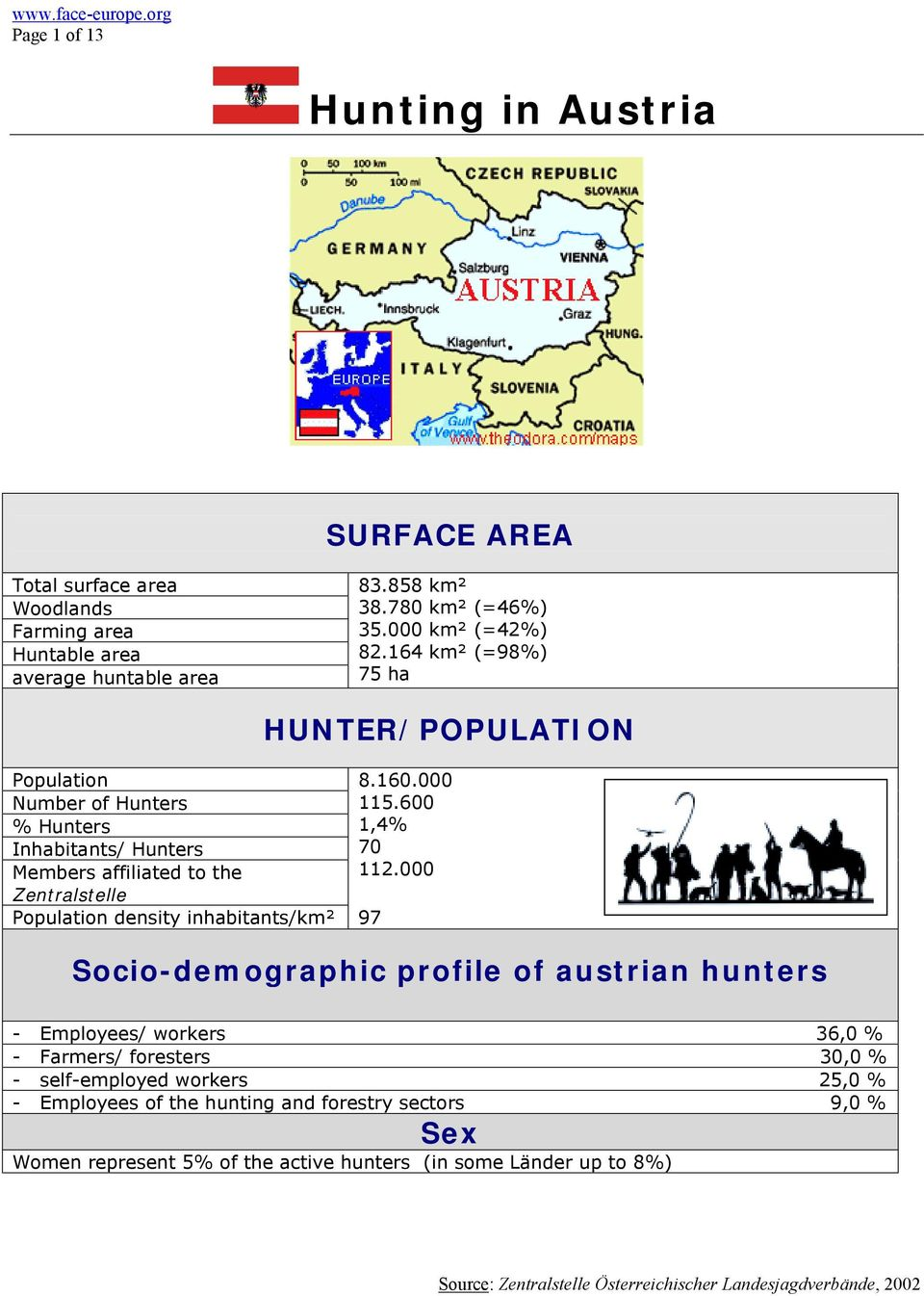 164 km² (=98%) 75 ha Population Number of Hunters % Hunters Inhabitants/ Hunters Members affiliated to the Zentralstelle Population density inhabitants/km² 97