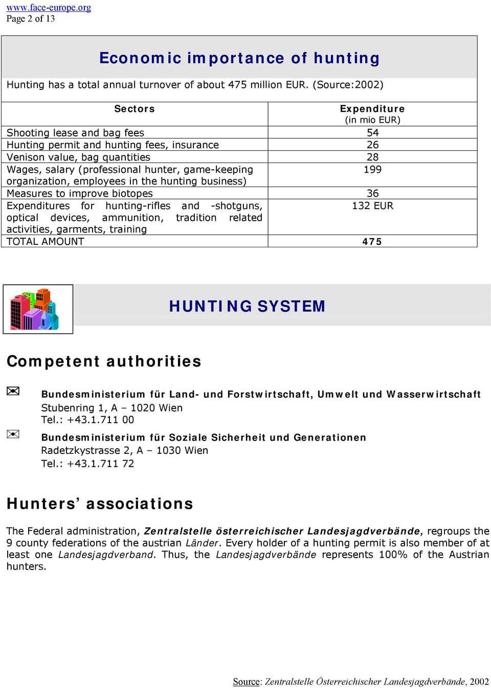 game-keeping 199 organization, employees in the hunting business) Measures to improve biotopes 36 Expenditures for hunting-rifles and -shotguns, 132 EUR optical devices, ammunition, tradition related
