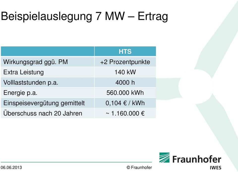 Volllaststunden p.a. 4000 h Energie p.a. 560.