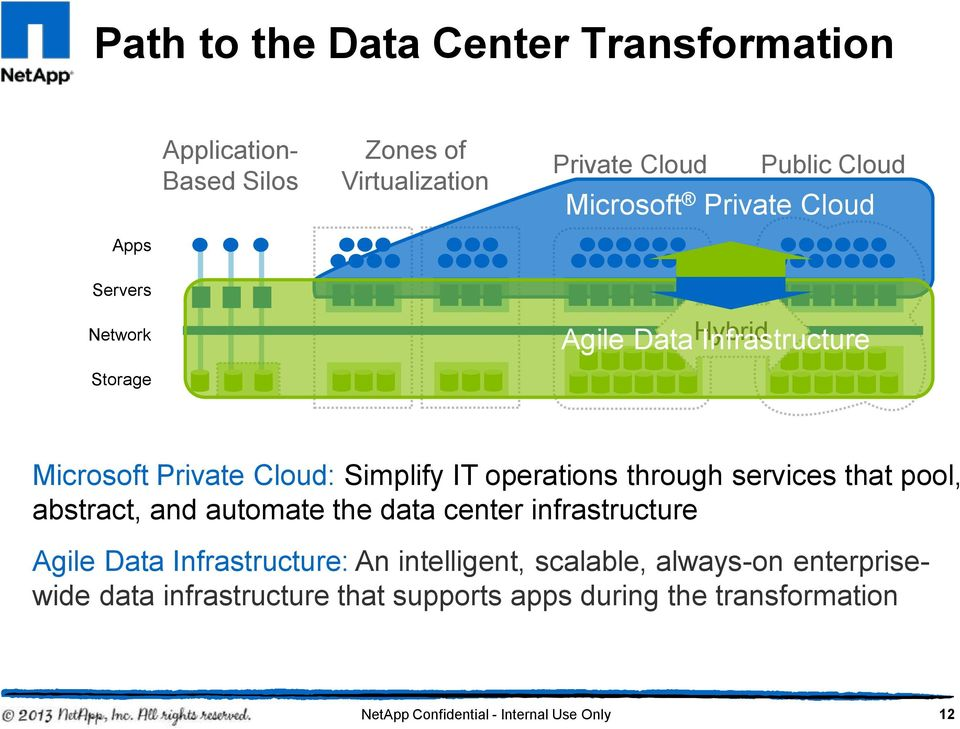 through services that pool, abstract, and automate the data center infrastructure Agile Data Infrastructure: An intelligent,