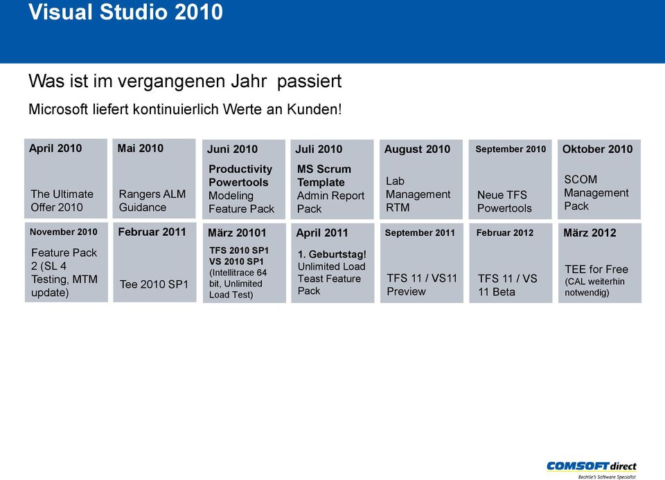 Scrum Template Admin Report Pack Lab Management RTM Neue TFS Powertools SCOM Management Pack November 2010 Februar 2011 März 20101 April 2011 September 2011 Februar 2012 März