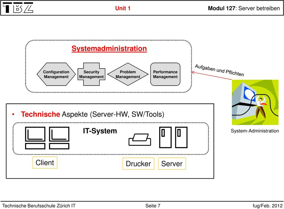 (Server-HW, SW/Tools) IT-System Client