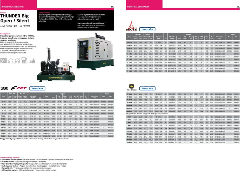 4-pole-synchronous alternator / 4-poliger Synchrogenerator / Alternatore sincrono 4 poli Man.-Aut. electric control board / Man.-Aut. elektrische Schalttafel / Quadro elettrico Man.-Aut. Industrial generators from 40 to 00 kva.