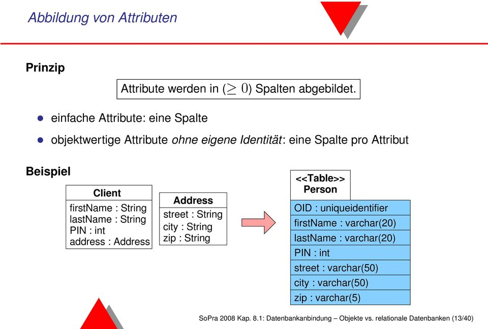 String lastname : String PIN : int address : Address Address street : String city : String zip : String <<Table>> Person OID :
