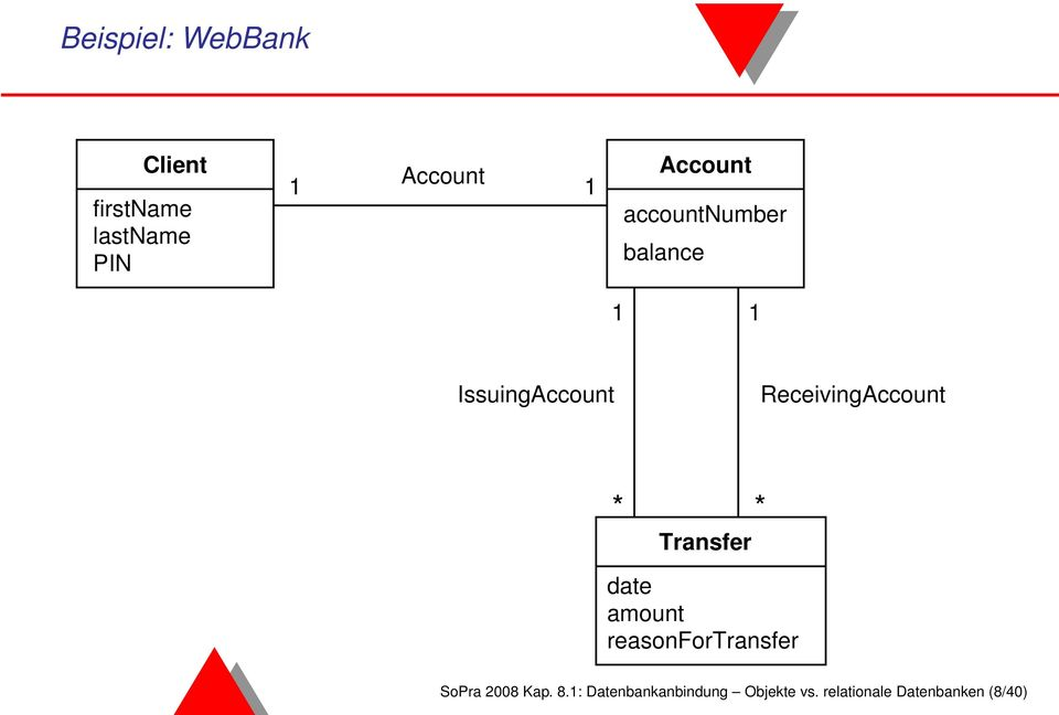 ReceivingAccount * Transfer * date amount reasonfortransfer