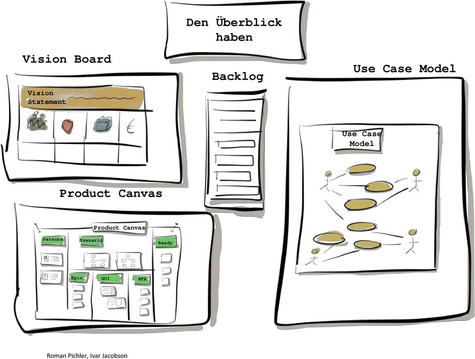 Product Canvas Product Canvas Persona