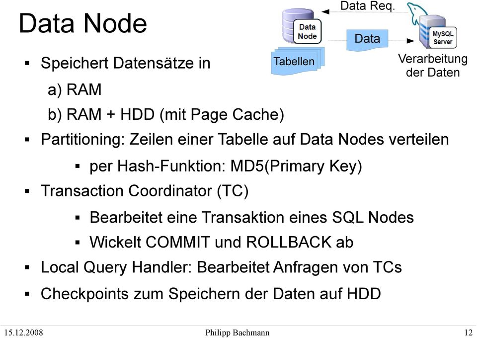 Transaktion eines SQL Nodes Wickelt COMMIT und ROLLBACK ab Data Req.