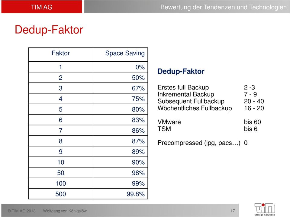 8% Dedup-Faktor Erstes full Backup 2-3 Inkremental Backup 7-9 Subsequent