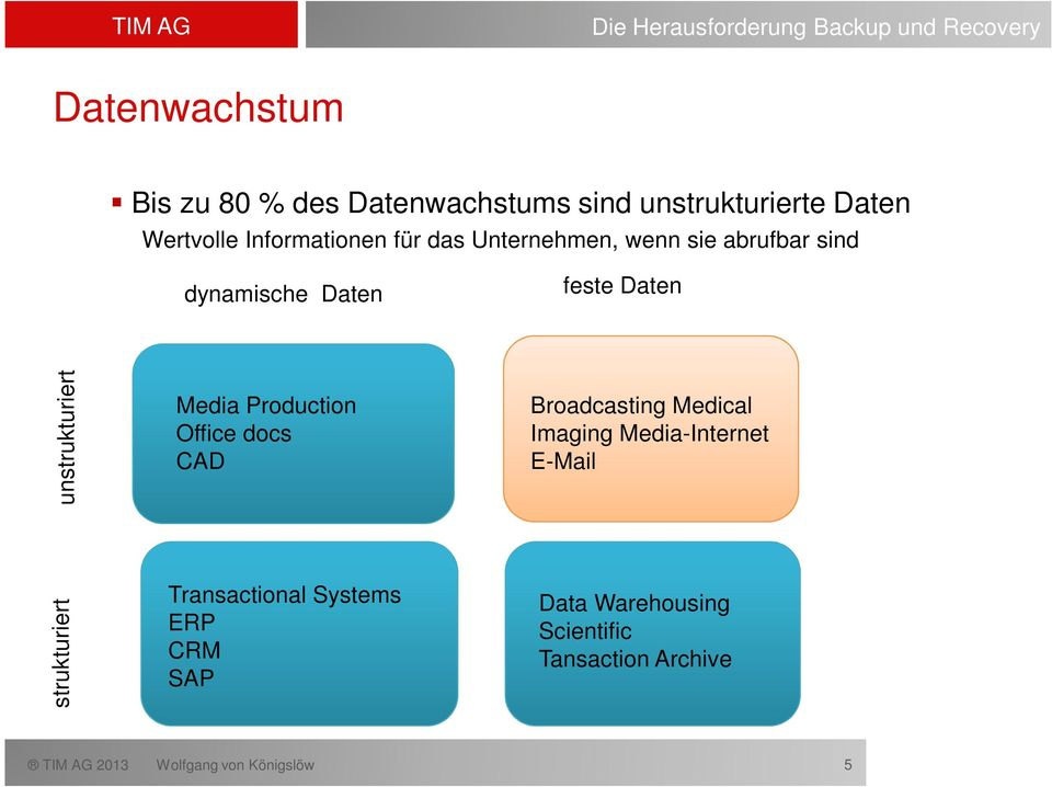 strukturiert unstrukturiert Media Production Office docs CAD Transactional Systems ERP CRM SAP Broadcasting