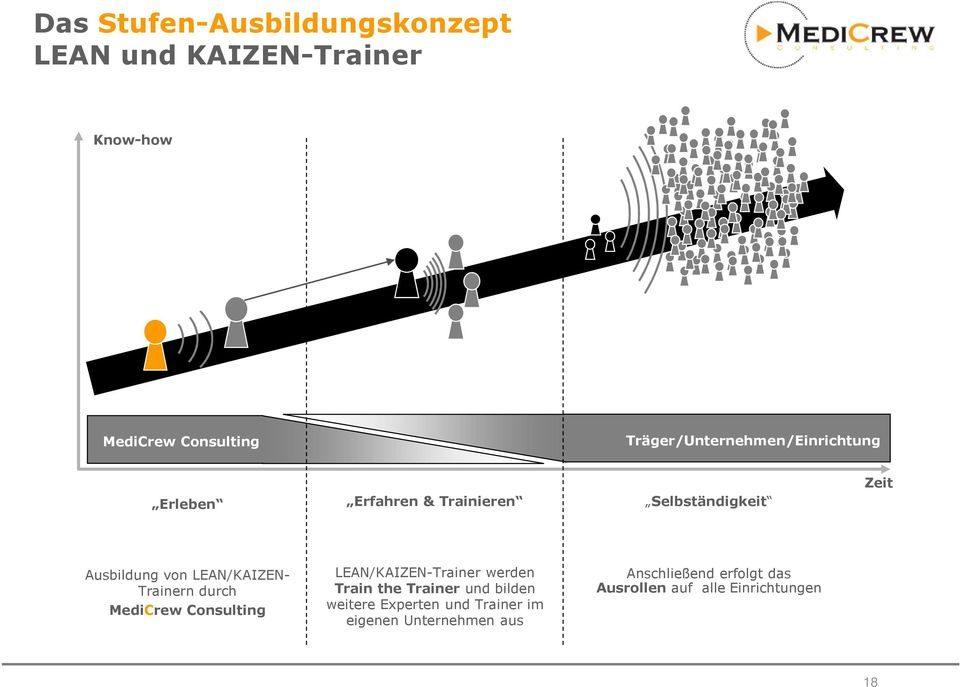 LEAN/KAIZEN- Trainern durch MediCrew Consulting LEAN/KAIZEN-Trainer werden Train the Trainer und