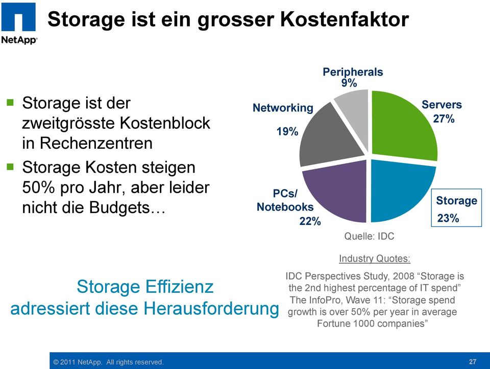 23% Storage Effizienz adressiert diese Herausforderung Industry Quotes: IDC Perspectives Study, 2008 Storage is the 2nd