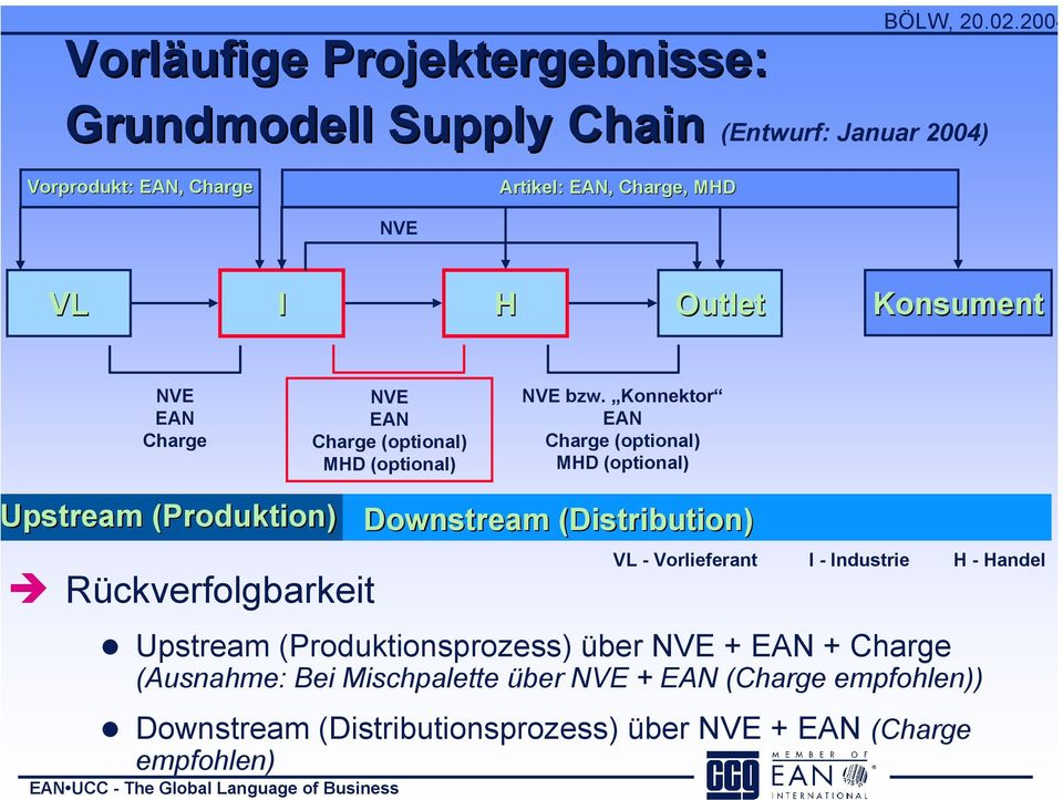 Konnektor EAN Charge (optional) MHD (optional) Upstream (Produktion) Rückverfolgbarkeit EAN UCC - The Global Language of Business Downstream