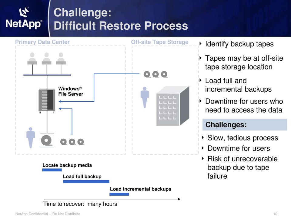 and incremental backups Downtime for users who need to access the data Challenges: Slow, tedious process