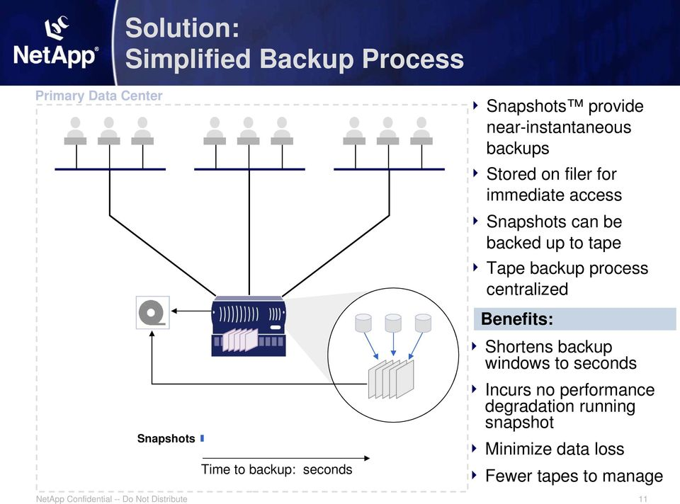can be backed up to tape Tape backup process centralized Benefits: Shortens backup windows to