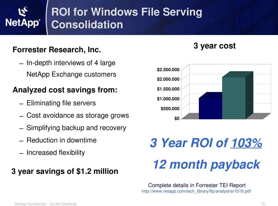 storage grows Simplifying backup and recovery Reduction in downtime Increased flexibility 3 year savings of $1.2 million $2.500.