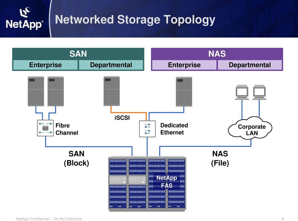 Departmental Fibre Channel iscsi Dedicated