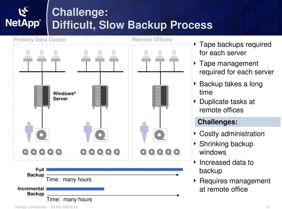 management required for each server Backup takes a long time Duplicate tasks at remote offices