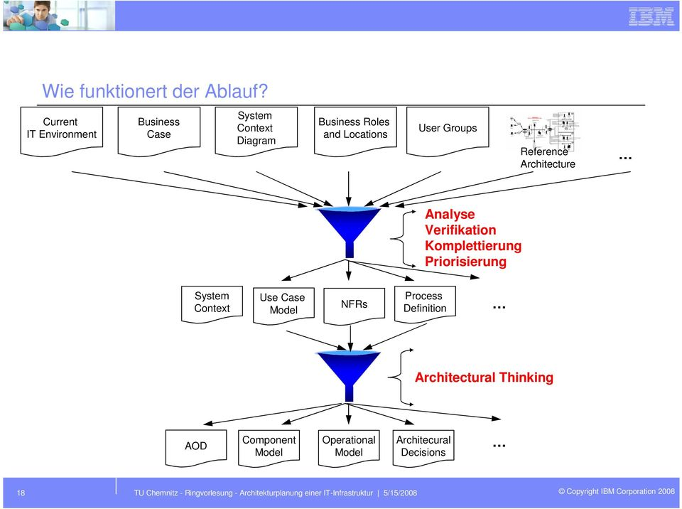 Reference Architecture Analyse Verifikation Komplettierung Priorisierung System Context Use Case Model