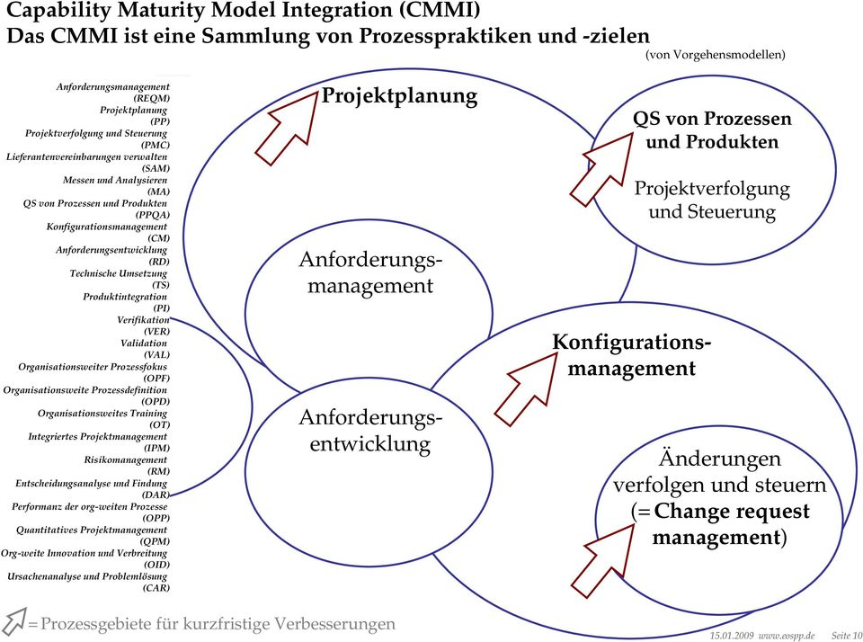 Umsetzung (TS) Produktintegration (PI) Verifikation (VER) Validation (VAL) Organisationsweiter Prozessfokus (OPF) Organisationsweite Prozessdefinition (OPD) Organisationsweites Training (OT)