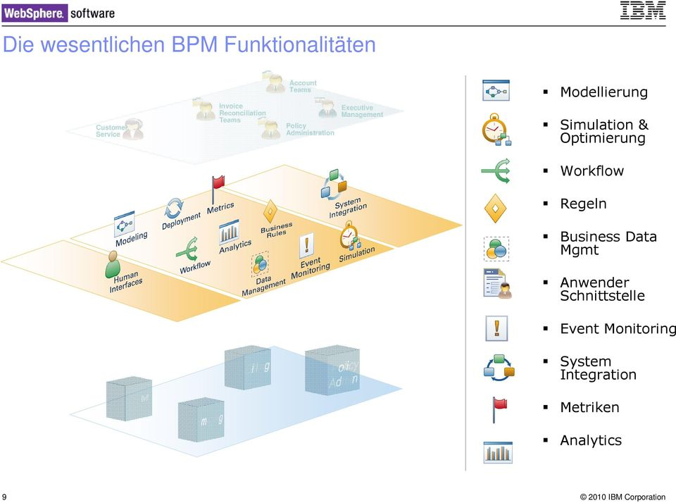 Management Modellierung Simulation & Optimierung Workflow Regeln Business