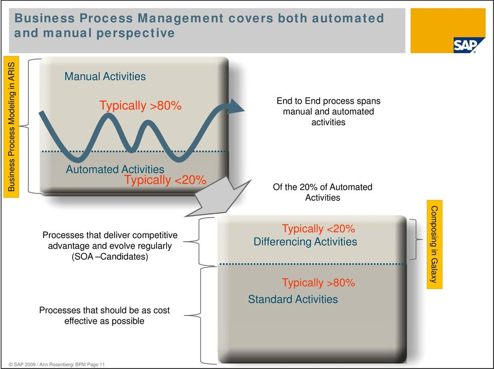 Activities Processes that deliver competitive advantage and evolve regularly (SOA Candidates) Processes that should be as cost
