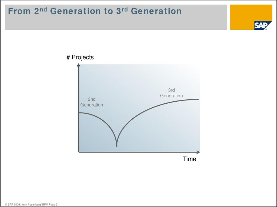 Generation 3rd Generation Time