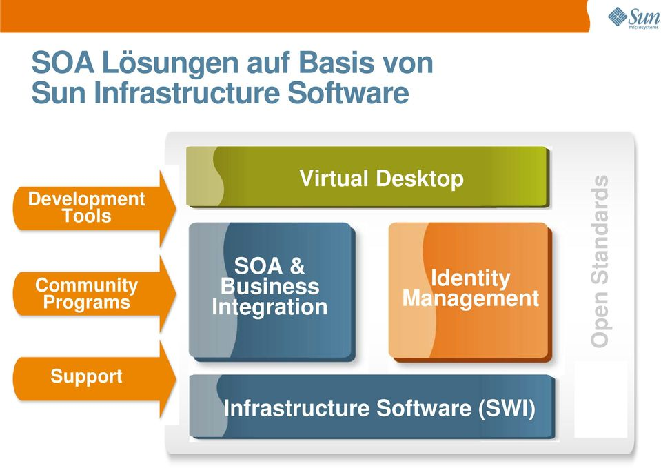 Support SOA & Business Integration Virtual Desktop