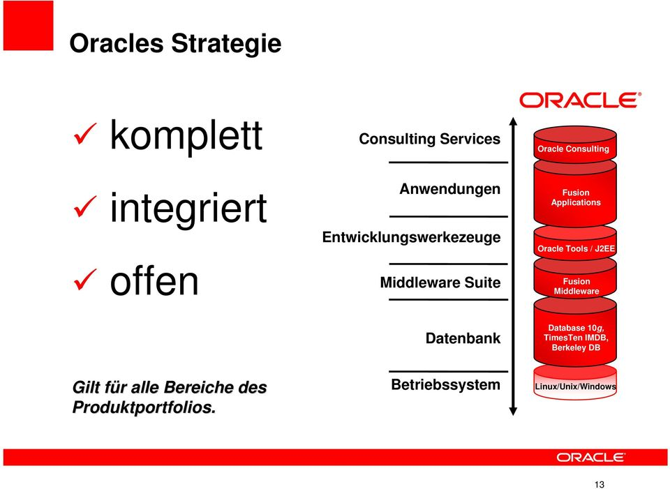 Oracle Tools / J2EE Fusion Middleware Datenbank Database 10g, TimesTen IMDB,