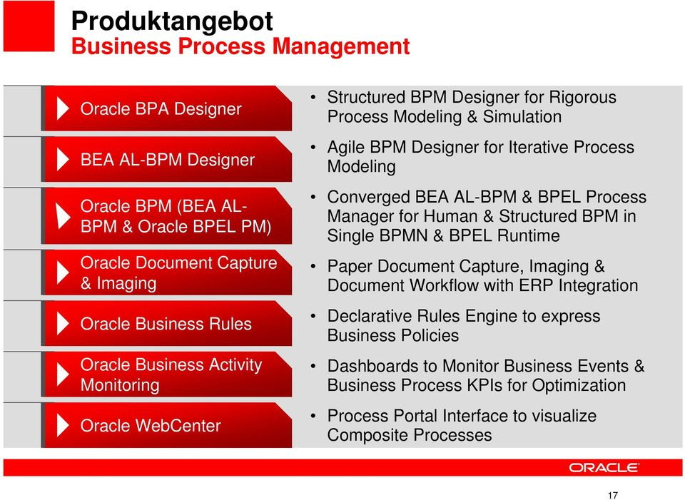Converged BEA AL-BPM & BPEL Process Manager for Human & Structured BPM in Single BPMN & BPEL Runtime Paper Document Capture, Imaging & Document Workflow with ERP Integration