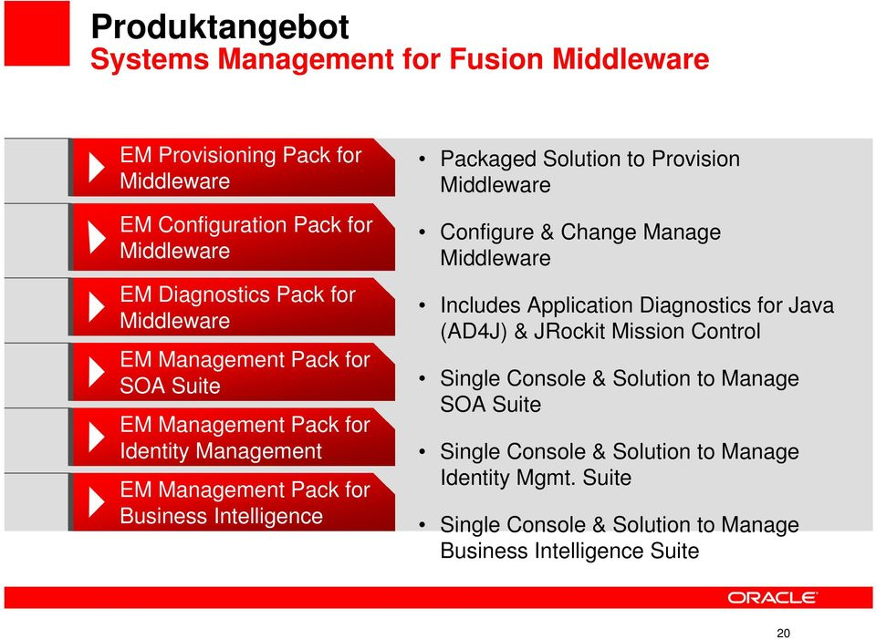 Solution to Provision Middleware Configure & Change Manage Middleware Includes Application Diagnostics for Java (AD4J) & JRockit Mission Control Single