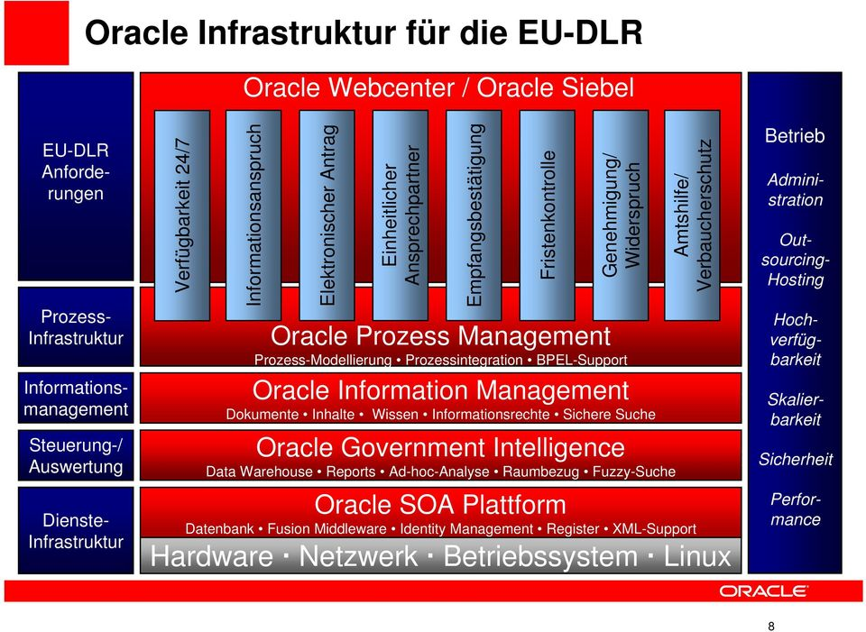 Prozessintegration BPEL-Support Informationen: Oracle beschaffen Information Management verteilen schützen Oracle Oracle Software-Plattform Information SOA Management Datenbank Dokumentenmanagement